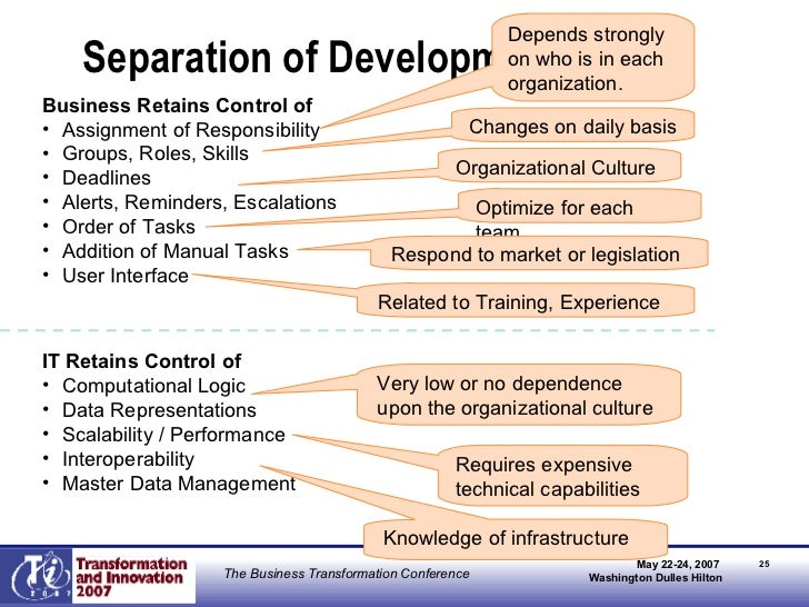 Separation of Development <ul><li>Business Retains Control of </li></ul><ul><li>Assignment of Responsibility </li></ul><ul...