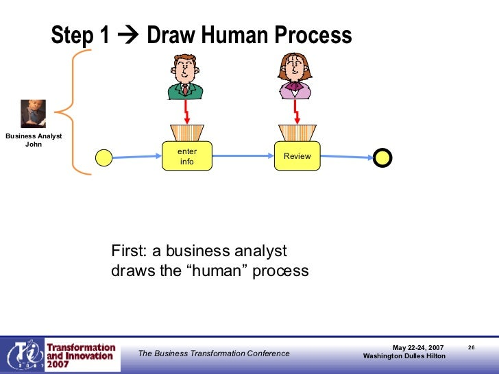 """Step 1    Draw Human Process Review enter info First: a business analyst  draws the """"human"""" process Business Analyst John"""
