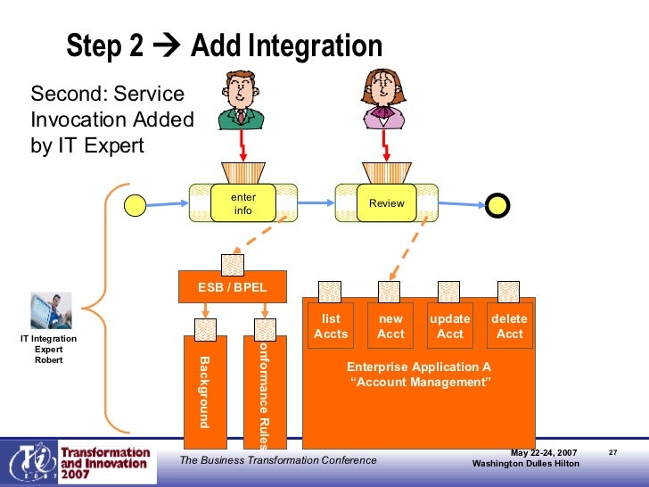 """Step 2    Add Integration Enterprise Application A """" Account Management"""" Background Conformance Rules list Accts new Acct..."""