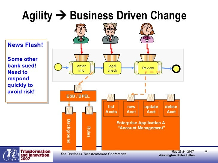 """Agility    Business Driven Change Enterprise Application A """" Account Management"""" Background Rules list Accts new Acct upd..."""