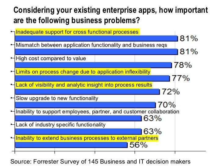 Considering your existing enterprise apps, how important are the following business problems? Source: Forrester Survey of ...