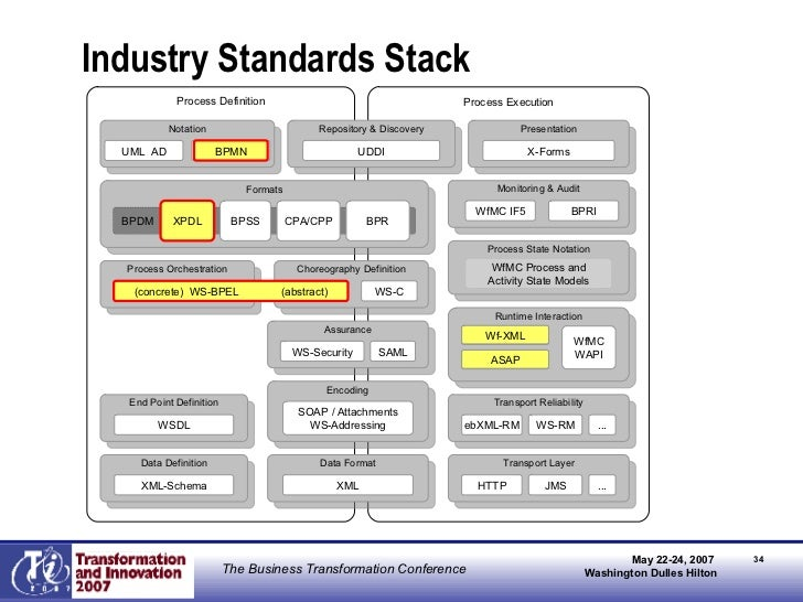 Industry Standards Stack Process Definition Process Execution Process Orchestration Choreography Definition WS-C (concrete...