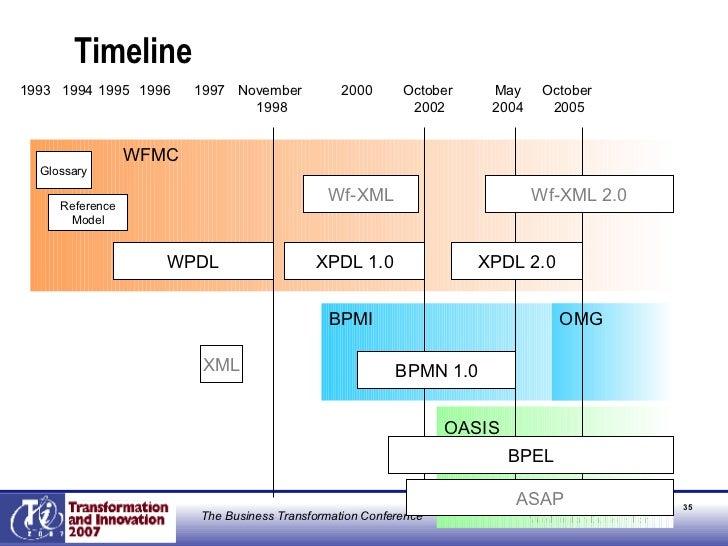 Timeline November  1998 October  2002 1997 XPDL 1.0 October  2005 May 2004 BPMN 1.0 1995 XPDL 2.0 WFMC BPMI 1993 OASIS OMG...