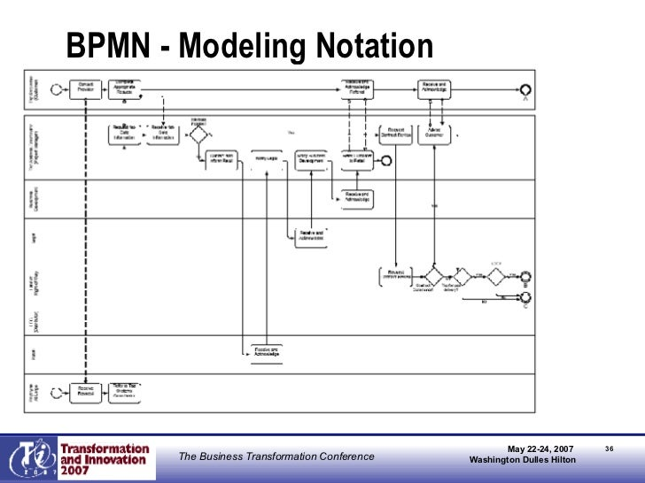 BPMN - Modeling Notation