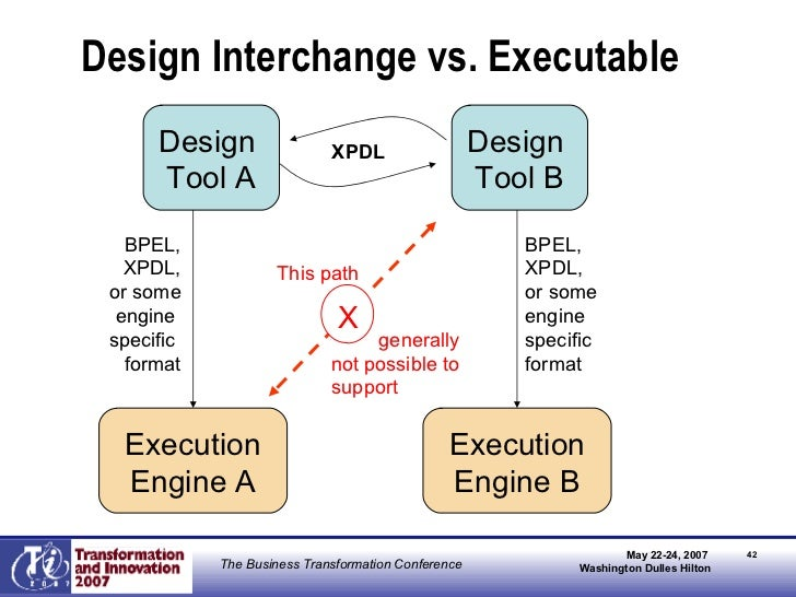 Design Interchange vs. Executable XPDL Design  Tool A Execution Engine A BPEL, XPDL, or some engine  specific  format Desi...