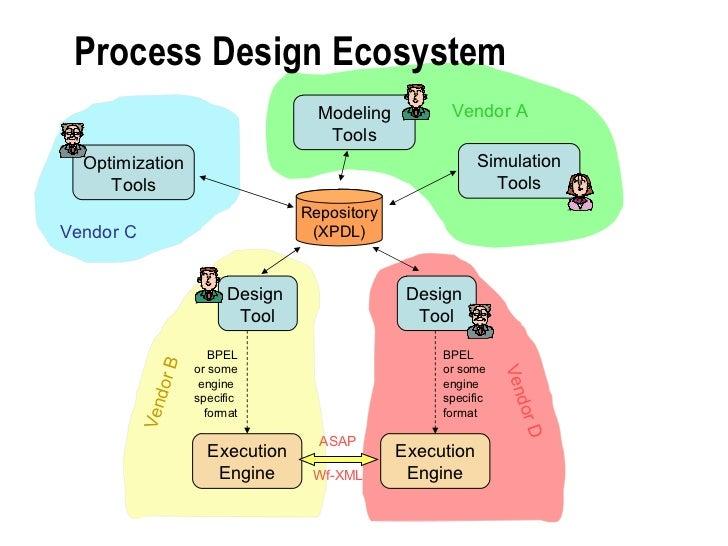 Process Design Ecosystem Design  Tool Design  Tool Modeling Tools Optimization Tools Simulation Tools Execution Engine Exe...