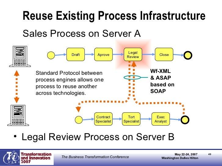 Reuse Existing Process Infrastructure <ul><li>Sales Process on Server A </li></ul><ul><li>Legal Review Process on Server B...