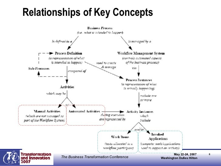 Relationships of Key Concepts