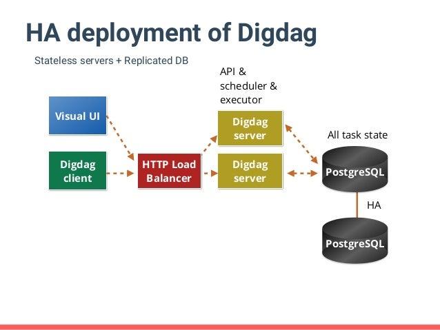 Digdagによる大規模データ処理の自動化とエラー処理