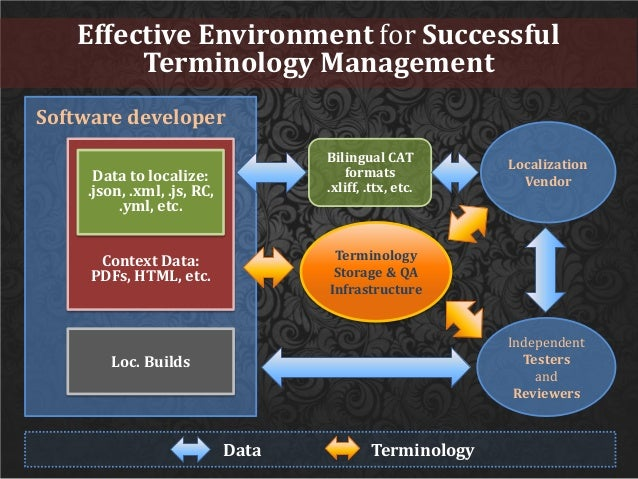 Effective Environment for Successful Terminology Management Software developer Context Data: PDFs, HTML, etc. Data to loca...