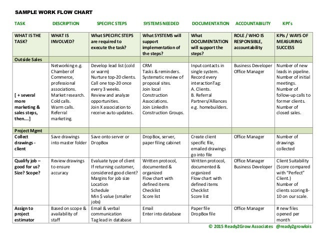 Work Flow Chart Sample