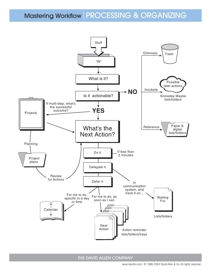 The Gtd Workflow Diagram For Processing Organizing Wiring Library