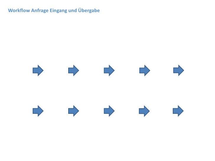 Workflow Anfrage Eingang und Übergabe
