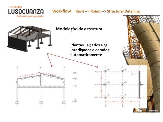 Modelação da estrutura      Plantas , alçados e 3D      interligados e gerados      automaticamente