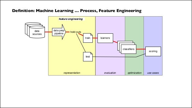 data workflows for machine learning