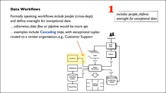 Machine Learning Data Flow Diagram Quantum Computing