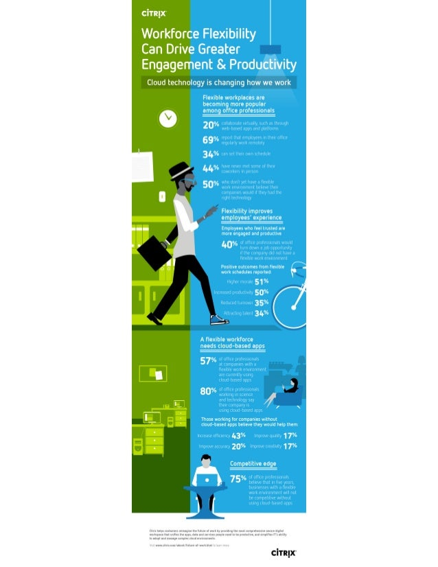 Workforce Flexibility Can Drive Greater Engagement & Productivity