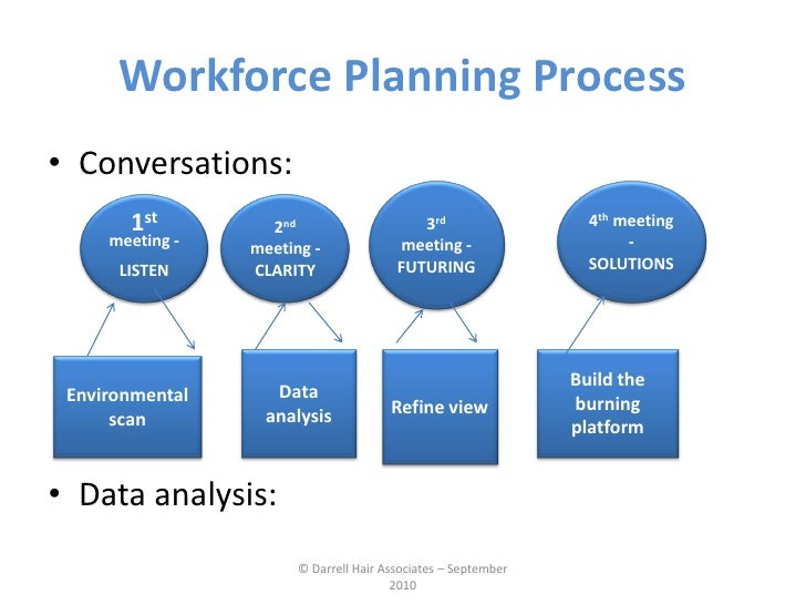 Workforce Planning September 2010