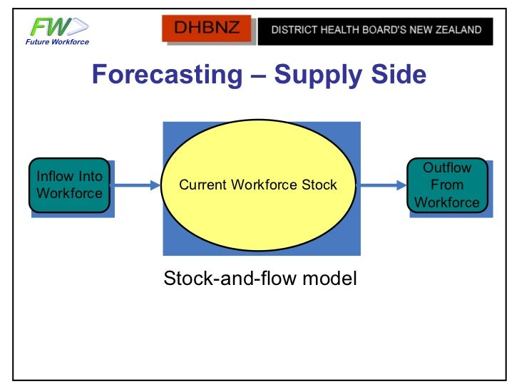 nike failure in demand forecasting Making supply meet demand in an uncertain world marshall fisher  in industries with highly volatile demand,  which allows it to do a better job of estimating lost sales and forecasting demand.