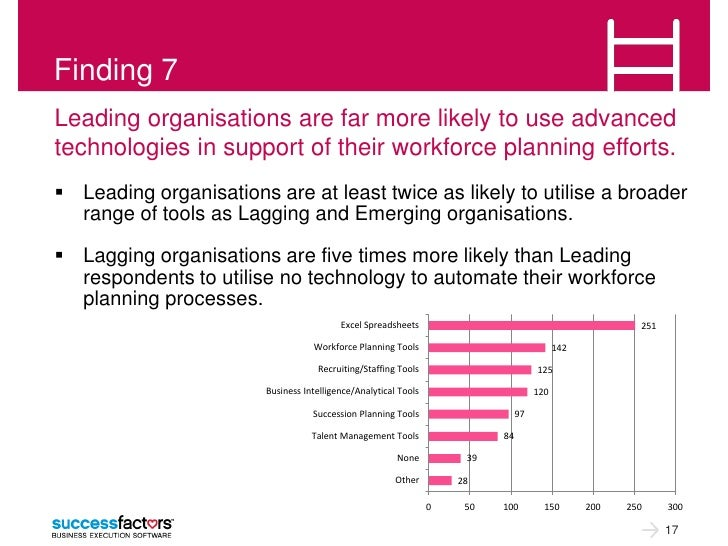 Finding 7Leading organisations are far more likely to use advancedtechnologies in support of their workforce planning effo...