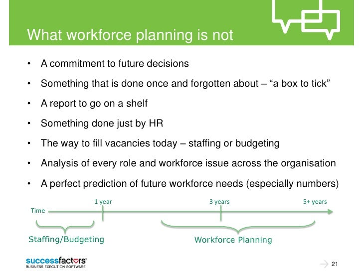 What workforce planning is not• A commitment to future decisions• Something that is done once and forgotten about – ―a box...