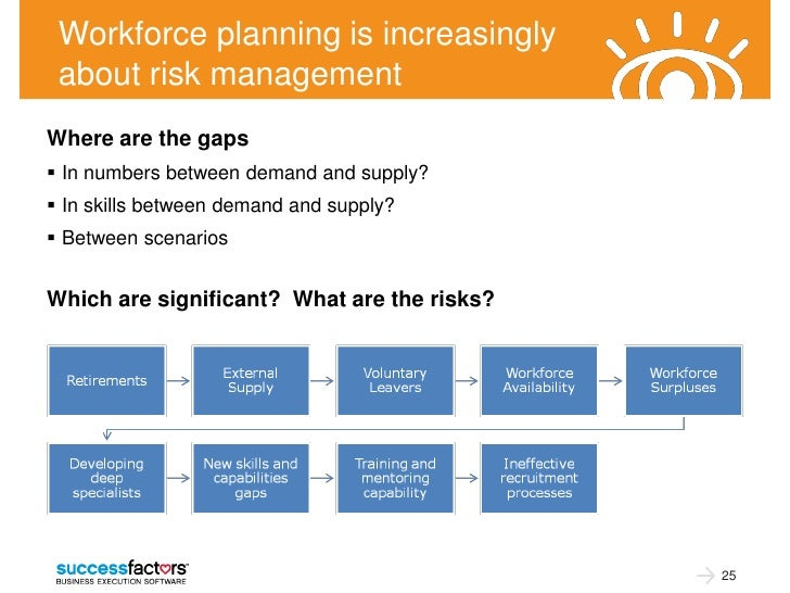 Workforce planning is increasingly about risk managementWhere are the gaps In numbers between demand and supply? In skil...