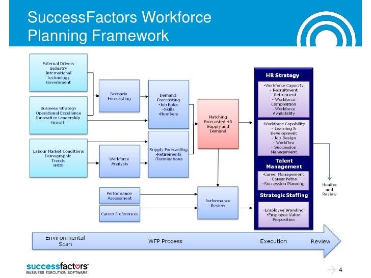 SuccessFactors WorkforcePlanning Framework                           4