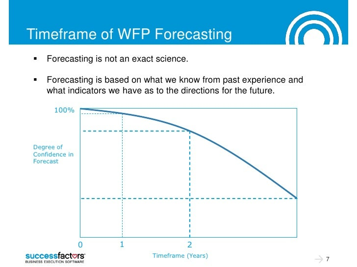 Timeframe of WFP Forecasting   Forecasting is not an exact science.   Forecasting is based on what we know from past exp...
