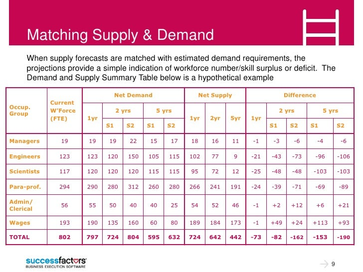 Matching Supply & Demand     When supply forecasts are matched with estimated demand requirements, the     projections pro...