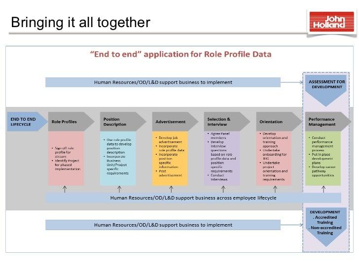 Workforce Capability Framework