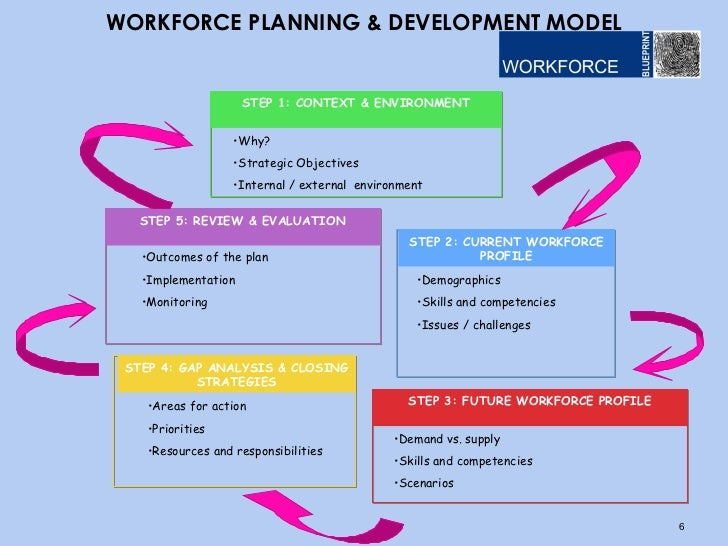 an analysis of workforce planning and strategic objectives