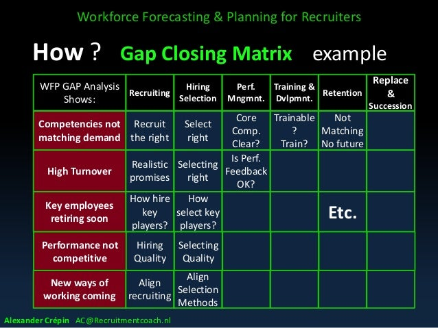 job analysis workforce planning and selection Job analysis & position requirements leadership screening & selection retention workforce planning checklist.