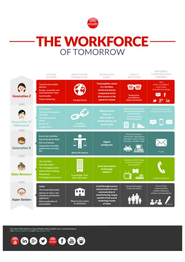 The Workforce of Tomorrow
