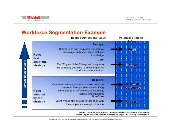 manage workforce planning essay Managing workforce planning ensures the organisation understands what labour demands it will need to meet at some future datein order to estimate its future labour demands to meet its production or service requirements, the organisation must have in place strategy documents such as a vision, a.