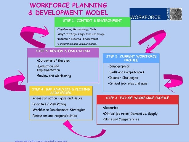 workforce planing Workforce planning is the for most businesses, large or small, the task of identifying what work needs doing and who should do it is a continuous challenge workforce planning is the approach most businesses take to address this challenge.
