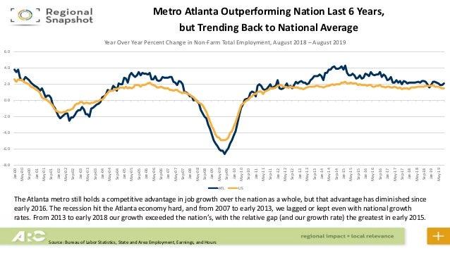 10 Reasons to Consider the Atlanta Real Estate Market ... |Workforce Atlanta Metropolitan Area