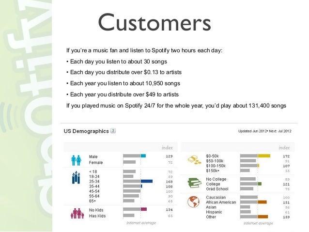 pest analysis in spotify Canvas de spotify, vía albert quílez  see more pest analysis presentation,  get customized business presentation with wwwslidestodaycom business.