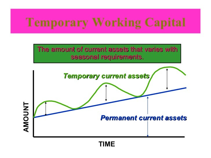 sources of fixed and working capital in a supermarket (calculate the capital costs of getting started and the operating costs of production)  supermarket  different types of fruit and vegetables have been found in practice to have different levels of wastage and examples of some of these are.