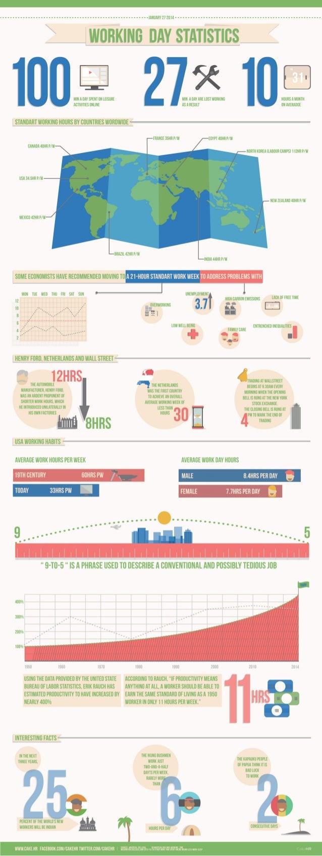 Working Day Statistics