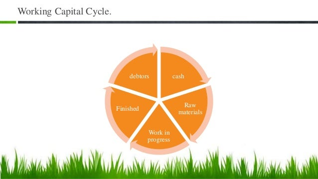 Working Capital Cycle. cash Raw materials Work in progress Finished debtors