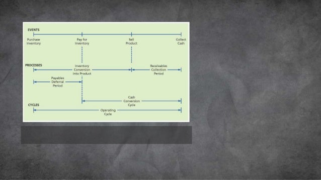 • RMCP – Raw material Conversion Period • WIPCP – Work in progress conversion period • FGCP – Finished goods conversion pe...