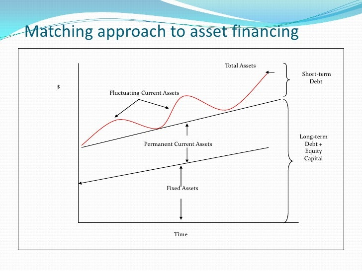 Conservative Approach This approach suggests that the estimated requirement of total funds should be met from long term s...