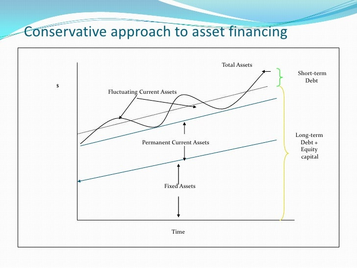 Aggressive approach A working capital policy is called an aggressive policy if the    firm decides to finance a part of t...