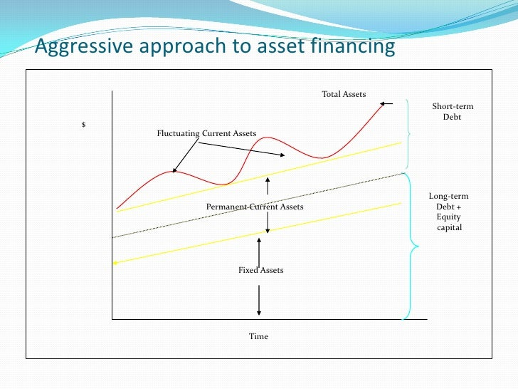 Forecasting / Estimation of Working              Capital Requirements  Factors to be considered Total costs incurred on m...