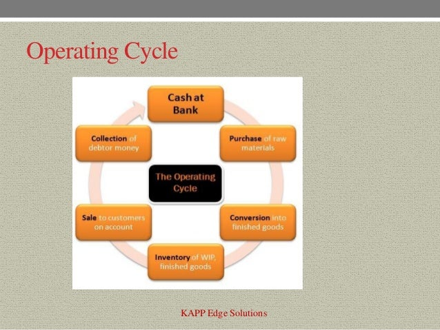 minimizing working capital The cost of capital utilized on working capital should be minimized so as to  achieve higher.