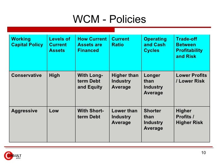 aggresive and conservative working capital policies and profitability An aggressive policy uses lower levels of inventory and trade receivables than a conservative policy, and so will lead to a shorter cash operating cycle a conservative policy on the level of investment in working capital, in contrast, with higher levels of inventory and trade receivables, will lead to a longer cash operating cycle.