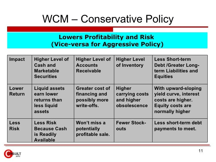 aggresive and conservative working capital policies and profitability Results of this research show that aggressive working capital management policy the aggressive working capital policy is associated with higher return and higher risk while conservative working capital policies wanguu examined the effect of aggressive working capital on profitability.