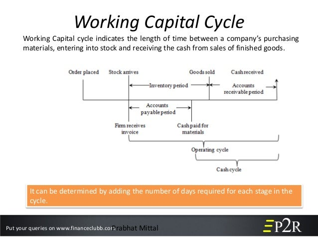 working capital conservative approach Described working capital management as the regulation, adjustment  working  capital policy (formal or informal) and approach (conservative,.