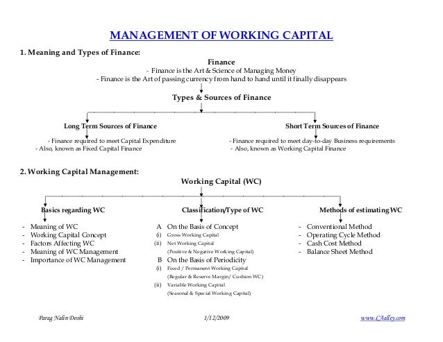 MANAGEMENT OF WORKING CAPITAL 1. Meaning and Types of Finance: Finance - Finance is the Art & Science of Managing Money - ...