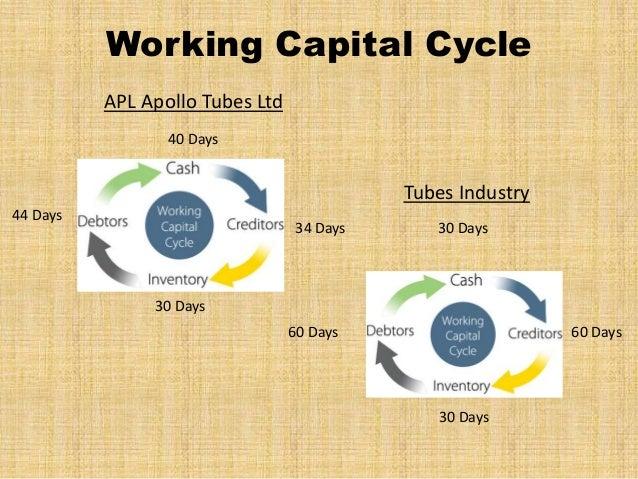 working capital management of apollo tyres 77524307-apollo-tyres-ltd-project-report-on-working-capital-managementdoc explore explore scribd top charts explore interests career & money entrepreneurship.